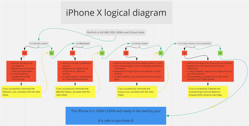 Unlock iPhone X - Logical Diagram