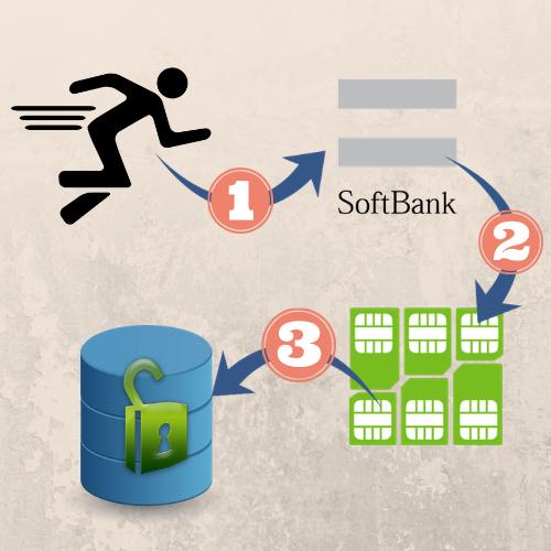 Softbank iPhone unlock solutions