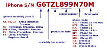 iPhone Serial Number Format after 2019